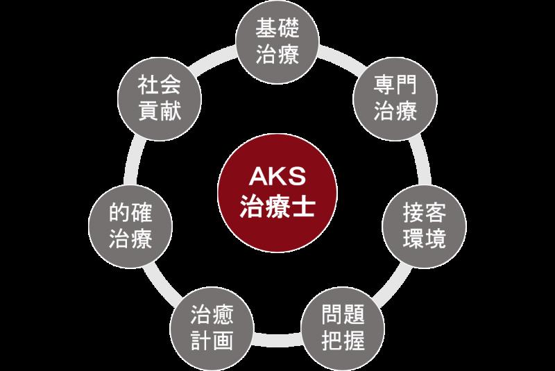 AKS療法士の7つの役割を循環イラストで説明