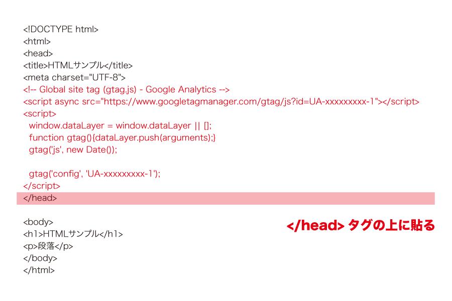 トラッキングコードを設置する場所